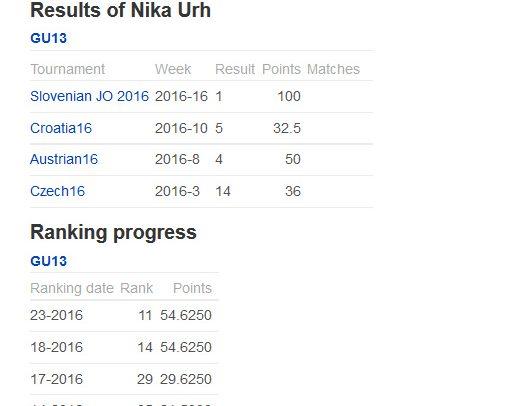 Nika 11. najboljša v Evropi